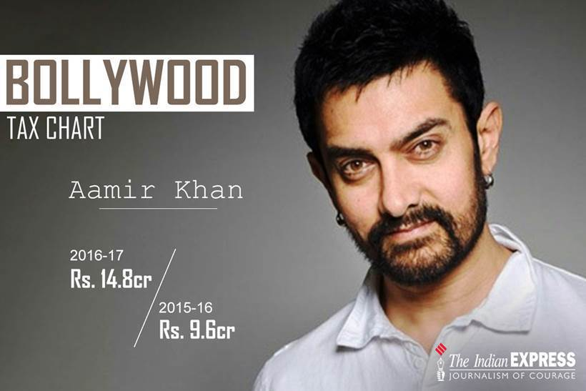 आमिर खानने 'दंगल' या ब्लॉकबस्टर सिनेमाने वर्षाची सुरुवात केली. आमिरने यावर्षी १४.८ कोटी रुपयांचा कर भरला. गेल्यावर्षी आमिरने ९.६ कोटी रुपयांचा कर भरला होता.