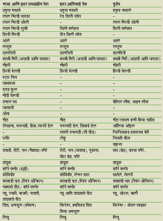 15-lp-food-chart