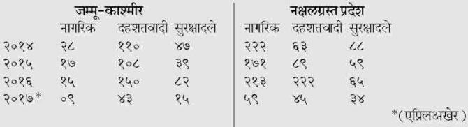 kashmir-naxal-issue-chart